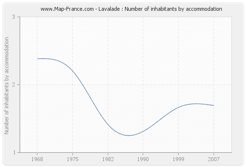 Lavalade : Number of inhabitants by accommodation