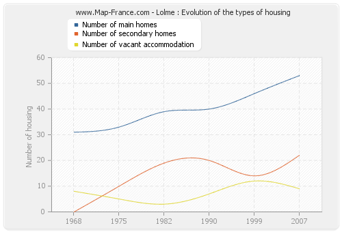 Lolme : Evolution of the types of housing