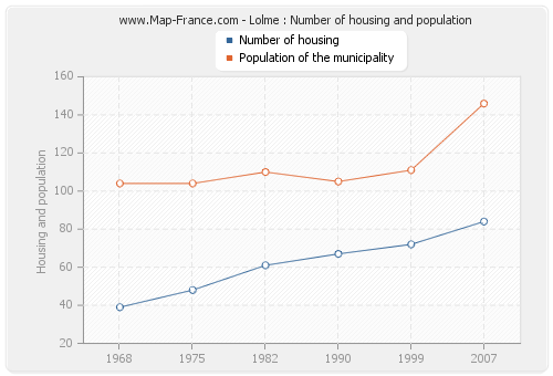 Lolme : Number of housing and population