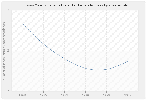 Lolme : Number of inhabitants by accommodation