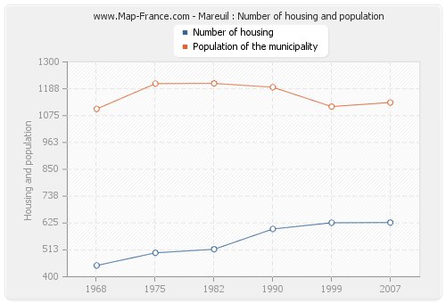 Mareuil : Number of housing and population