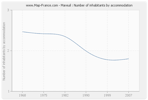Mareuil : Number of inhabitants by accommodation