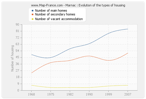 Marnac : Evolution of the types of housing