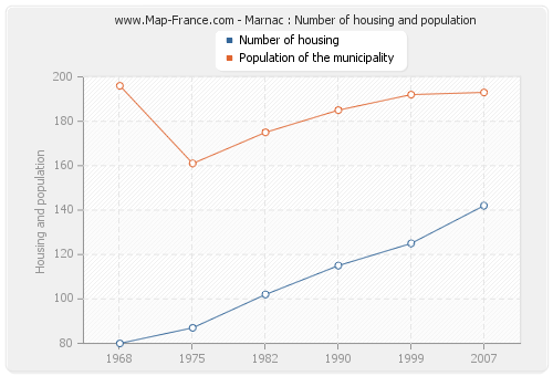 Marnac : Number of housing and population