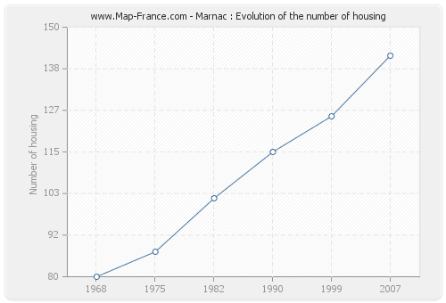Marnac : Evolution of the number of housing