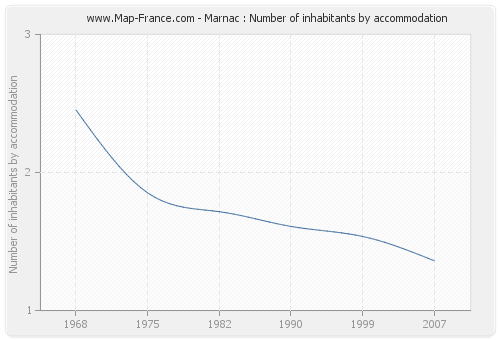 Marnac : Number of inhabitants by accommodation