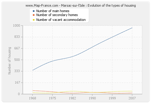 Marsac-sur-l'Isle : Evolution of the types of housing