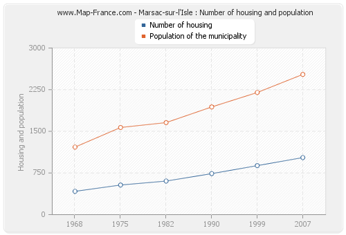 Marsac-sur-l'Isle : Number of housing and population