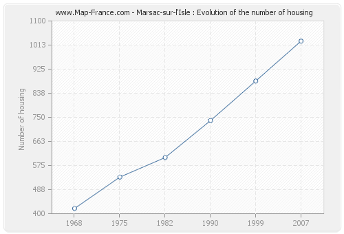Marsac-sur-l'Isle : Evolution of the number of housing