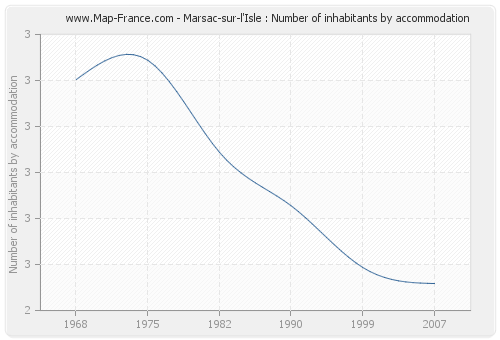 Marsac-sur-l'Isle : Number of inhabitants by accommodation