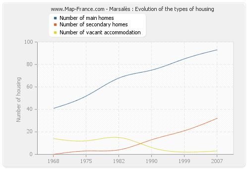 Marsalès : Evolution of the types of housing