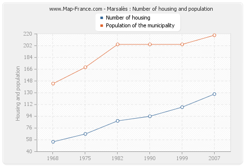 Marsalès : Number of housing and population