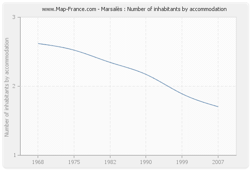 Marsalès : Number of inhabitants by accommodation