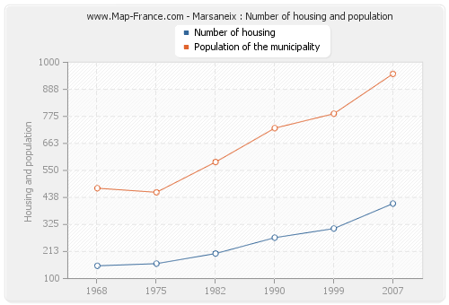 Marsaneix : Number of housing and population