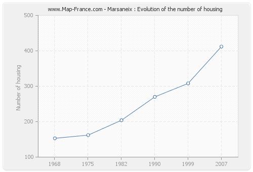 Marsaneix : Evolution of the number of housing