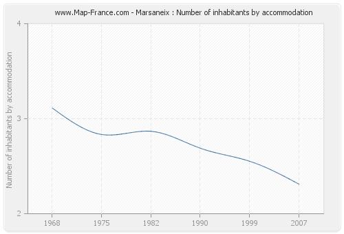 Marsaneix : Number of inhabitants by accommodation