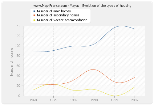 Mayac : Evolution of the types of housing
