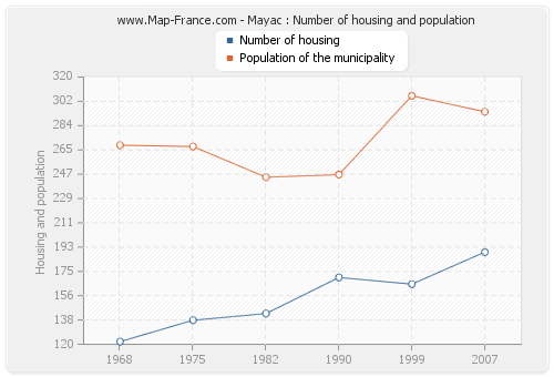 Mayac : Number of housing and population