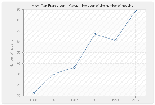 Mayac : Evolution of the number of housing