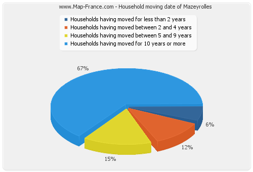 Household moving date of Mazeyrolles