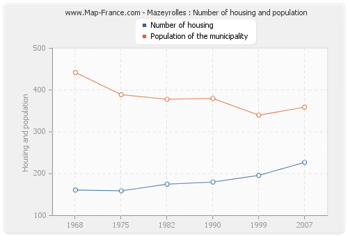Mazeyrolles : Number of housing and population