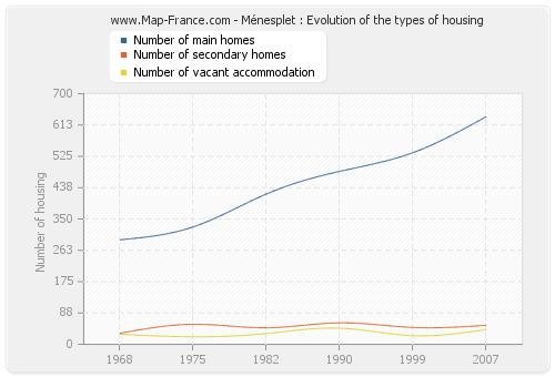 Ménesplet : Evolution of the types of housing