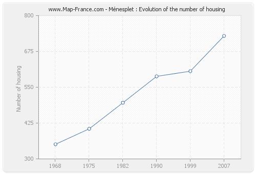 Ménesplet : Evolution of the number of housing