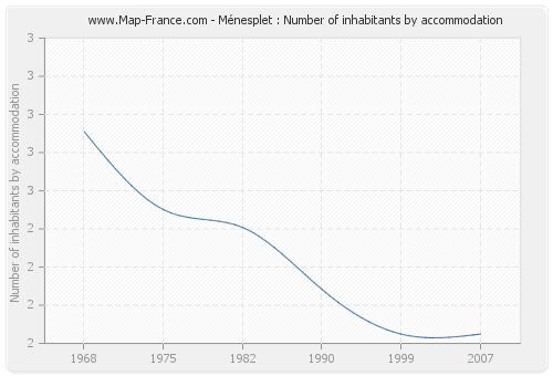 Ménesplet : Number of inhabitants by accommodation
