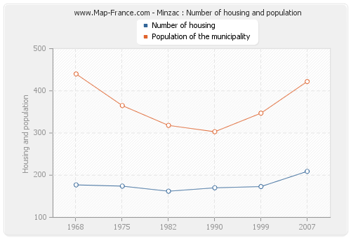 Minzac : Number of housing and population