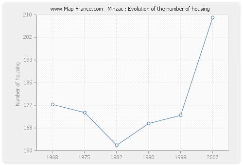 Minzac : Evolution of the number of housing