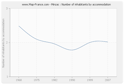 Minzac : Number of inhabitants by accommodation