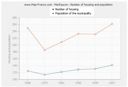 Monfaucon : Number of housing and population
