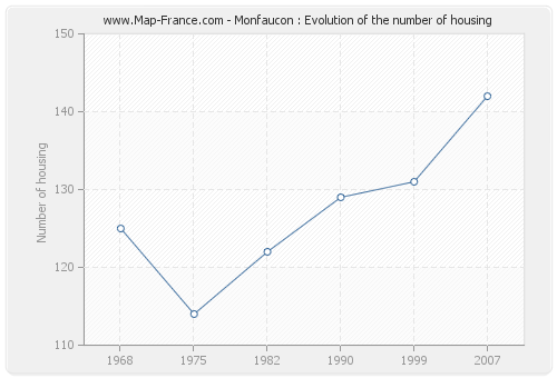 Monfaucon : Evolution of the number of housing