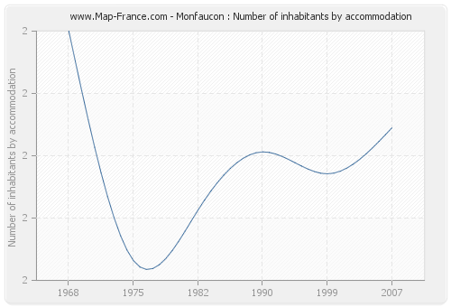 Monfaucon : Number of inhabitants by accommodation