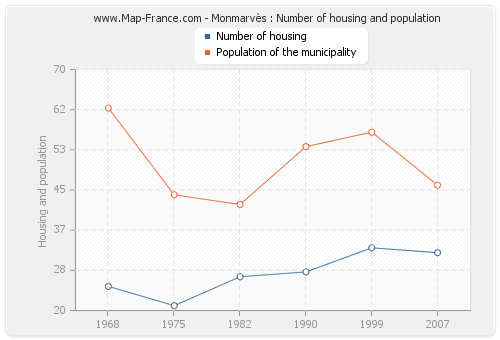 Monmarvès : Number of housing and population