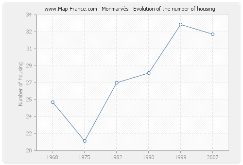 Monmarvès : Evolution of the number of housing