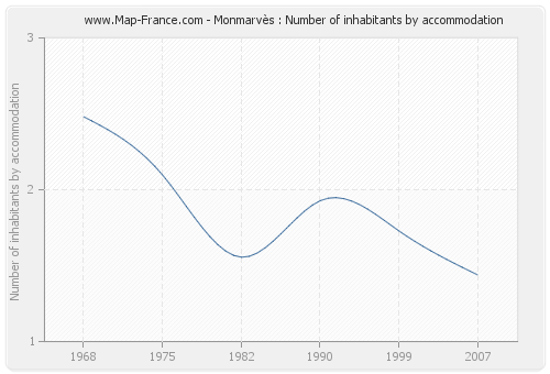 Monmarvès : Number of inhabitants by accommodation