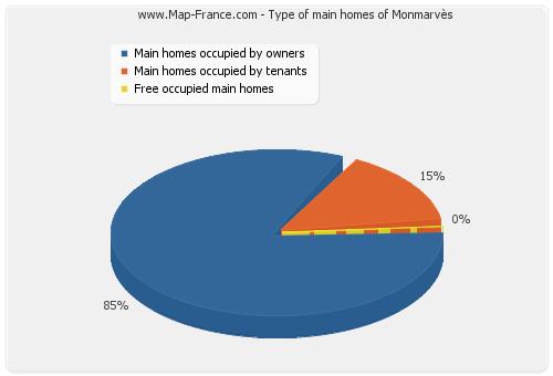 Type of main homes of Monmarvès