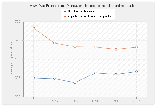 Monpazier : Number of housing and population