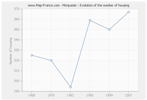 Monpazier : Evolution of the number of housing