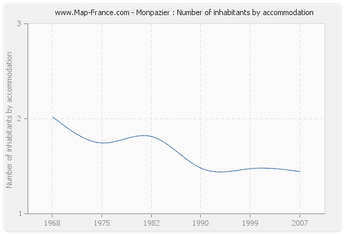Monpazier : Number of inhabitants by accommodation