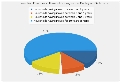 Household moving date of Montagnac-d'Auberoche