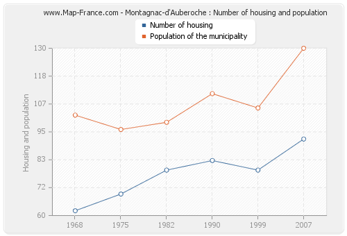 Montagnac-d'Auberoche : Number of housing and population