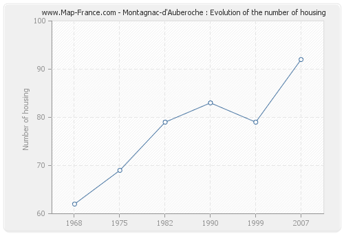 Montagnac-d'Auberoche : Evolution of the number of housing