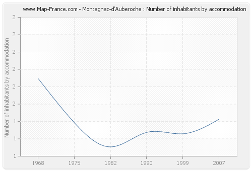 Montagnac-d'Auberoche : Number of inhabitants by accommodation