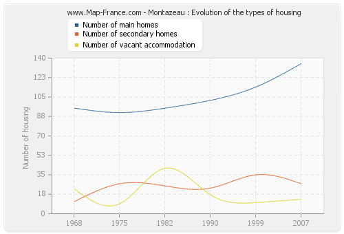 Montazeau : Evolution of the types of housing
