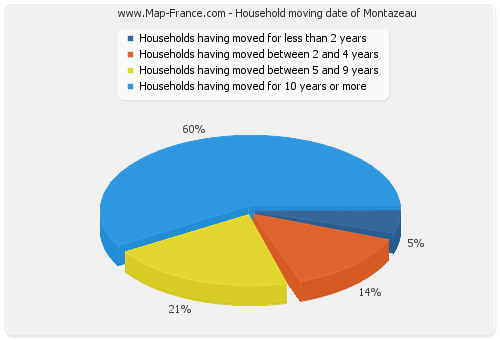 Household moving date of Montazeau