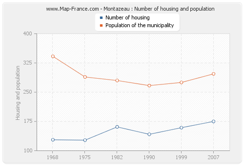 Montazeau : Number of housing and population