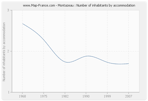 Montazeau : Number of inhabitants by accommodation