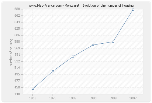 Montcaret : Evolution of the number of housing